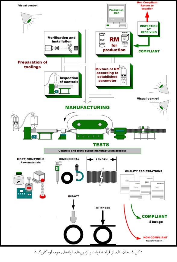 خلاصه ای از فرآیند تولید و آزمونهای لوله دوجداره کاروگیت