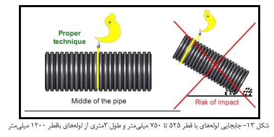 جابجایی لوله با قطر 525 تا 750 میلیمتر و طول 3متری از لوله باقطر 1200 میلیمتر