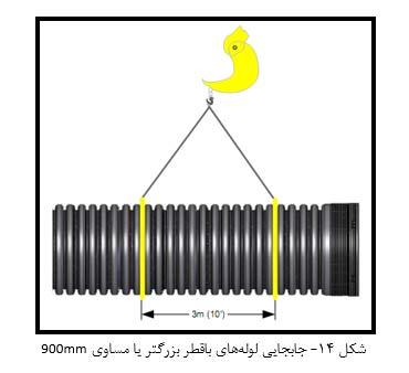 جابجایی لوله باقطر بزرگتر یا مساوی 900mm