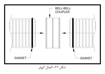 اتصال کوپلر