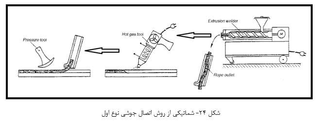 شماتیکی از روش اتصال جوشی نوع اول