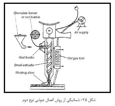 شماتیکی از روش اتصال جوشی نوع دوم