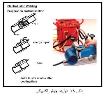 فرآیند جوش الکتریکی