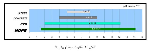 مقاومت مواد در برابر pH
