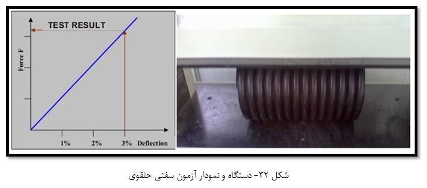 دستگاه و نمودار آزمون سفتی حلقوی