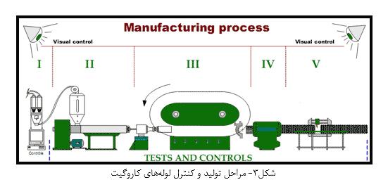 مراحل تولید و کنترل لوله کاروگیت
